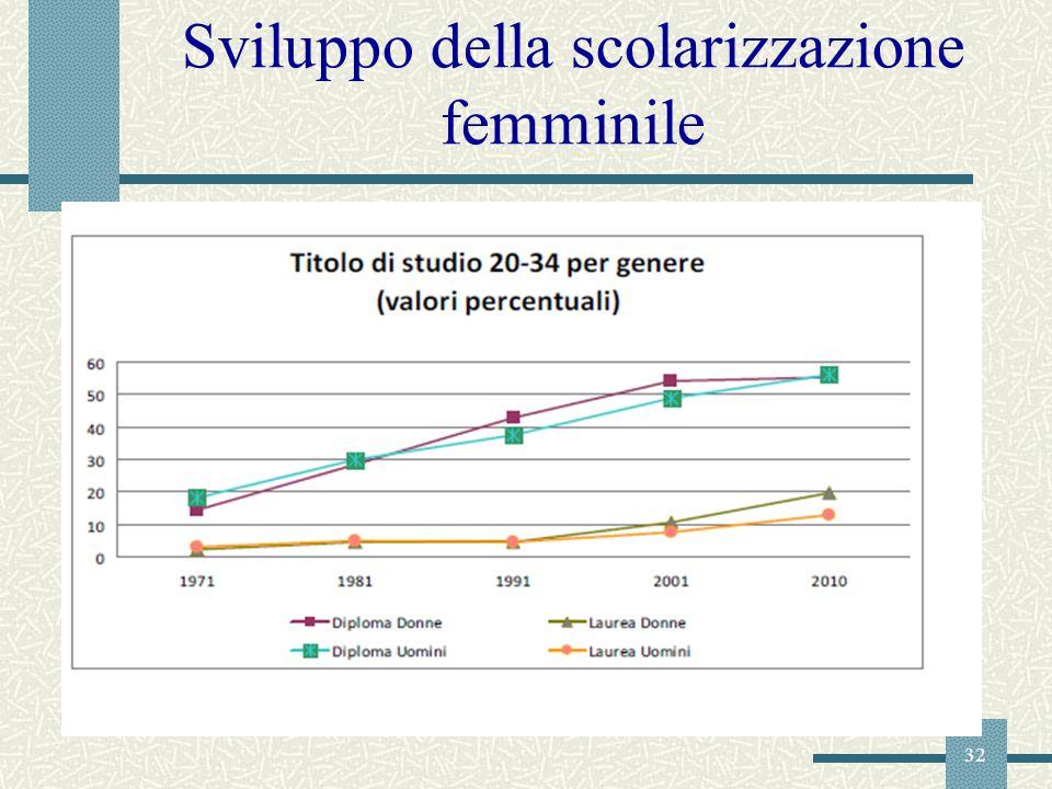 32 Sviluppo della scolarizzazione femminile