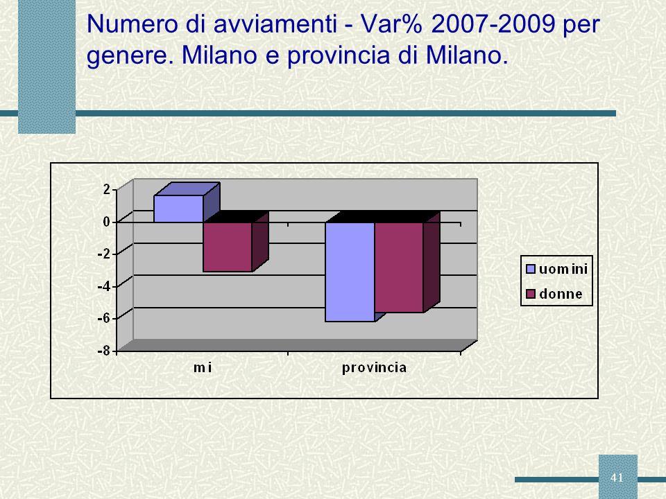 41 Numero di avviamenti - Var% 2007-2009 per genere. Milano e provincia di Milano.