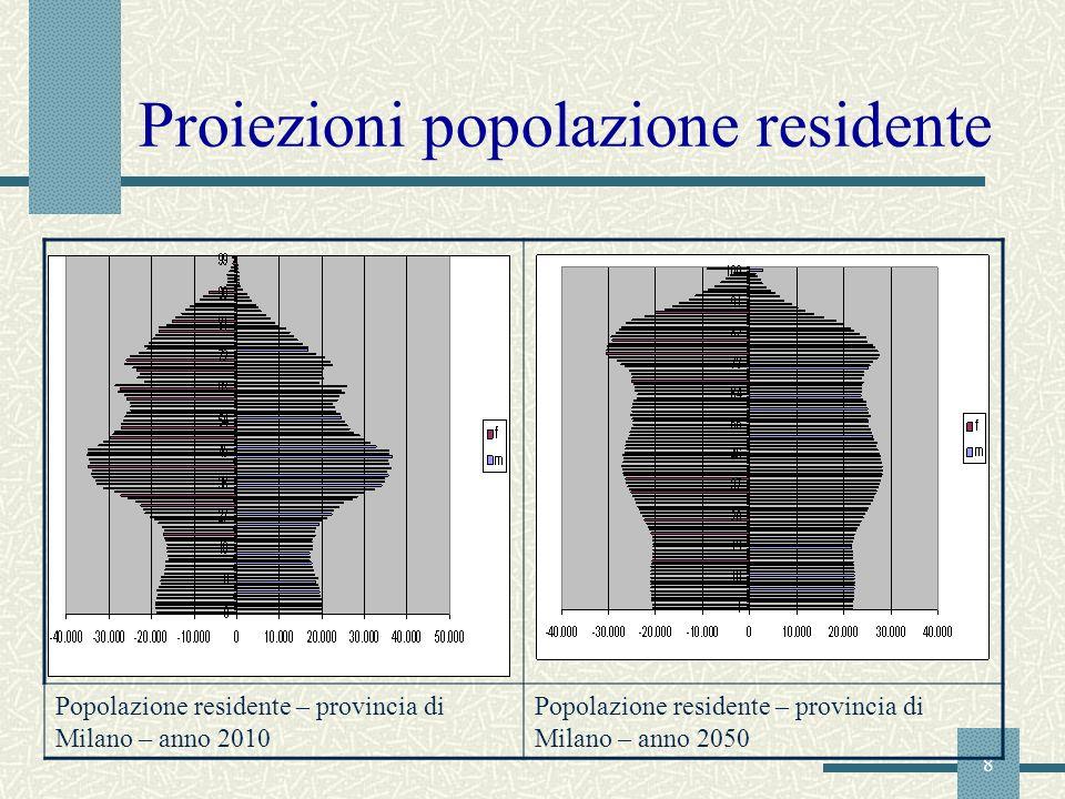 8 Popolazione residente – provincia di Milano – anno 2010 Popolazione residente – provincia di Milano – anno 2050 Proiezioni popolazione residente