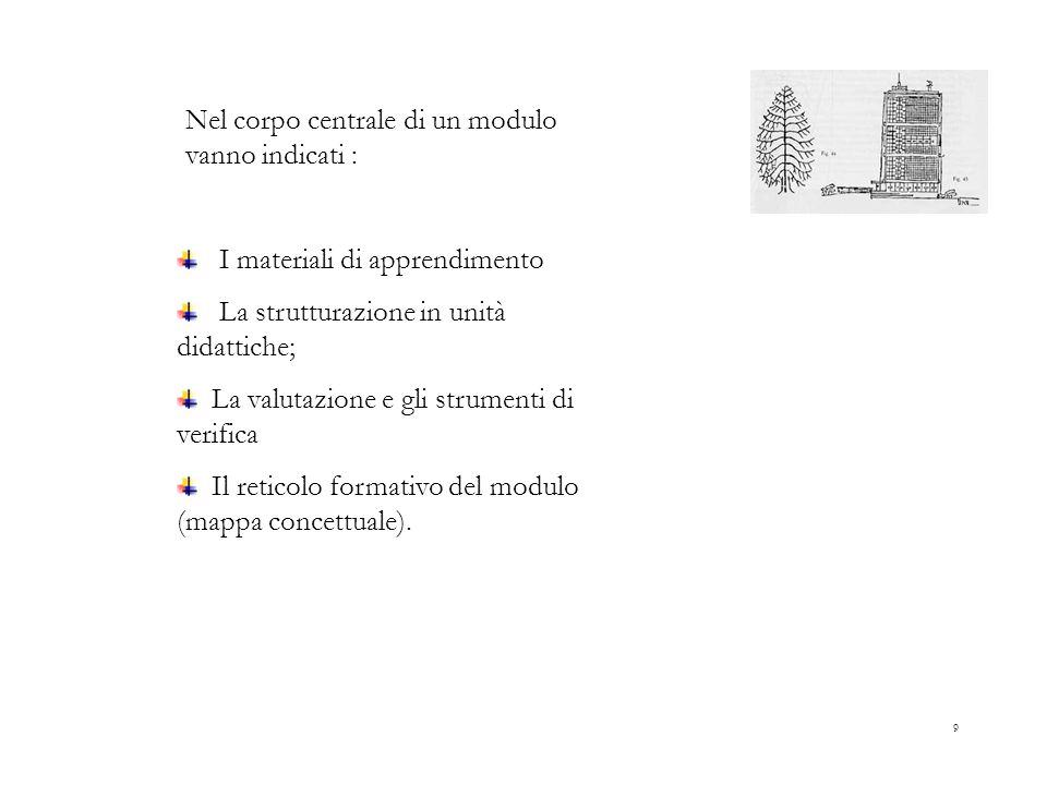 9 Nel corpo centrale di un modulo vanno indicati : I materiali di apprendimento La strutturazione in unità didattiche; La valutazione e gli strumenti di verifica Il reticolo formativo del modulo (mappa concettuale).