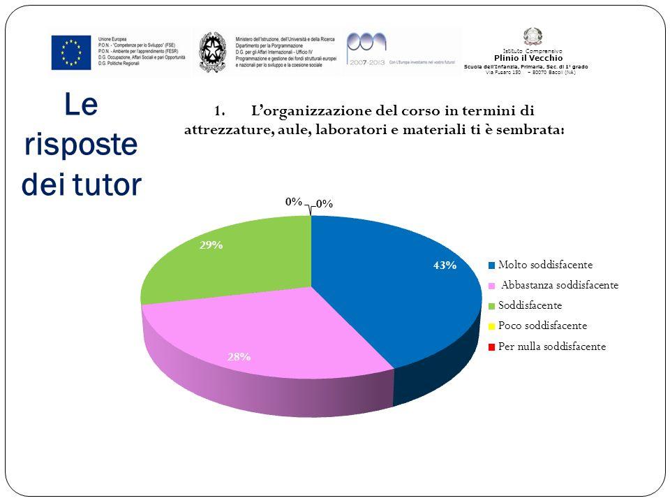Le risposte dei tutor Plinio il Vecchio Istituto Comprensivo Scuola dellInfanzia, Primaria, Sec.