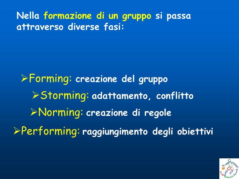Forming: creazione del gruppo Nella formazione di un gruppo si passa attraverso diverse fasi: Norming: creazione di regole Performing: raggiungimento