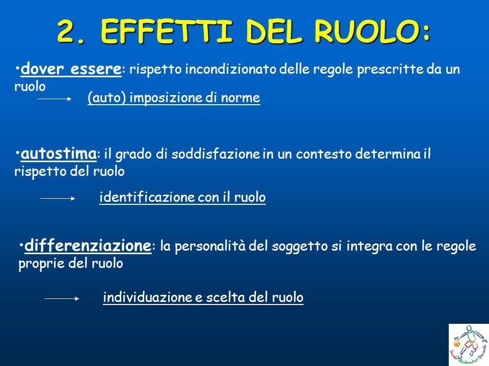2. EFFETTI DEL RUOLO: dover essere : rispetto incondizionato delle regole prescritte da un ruolo autostima : il grado di soddisfazione in un contesto