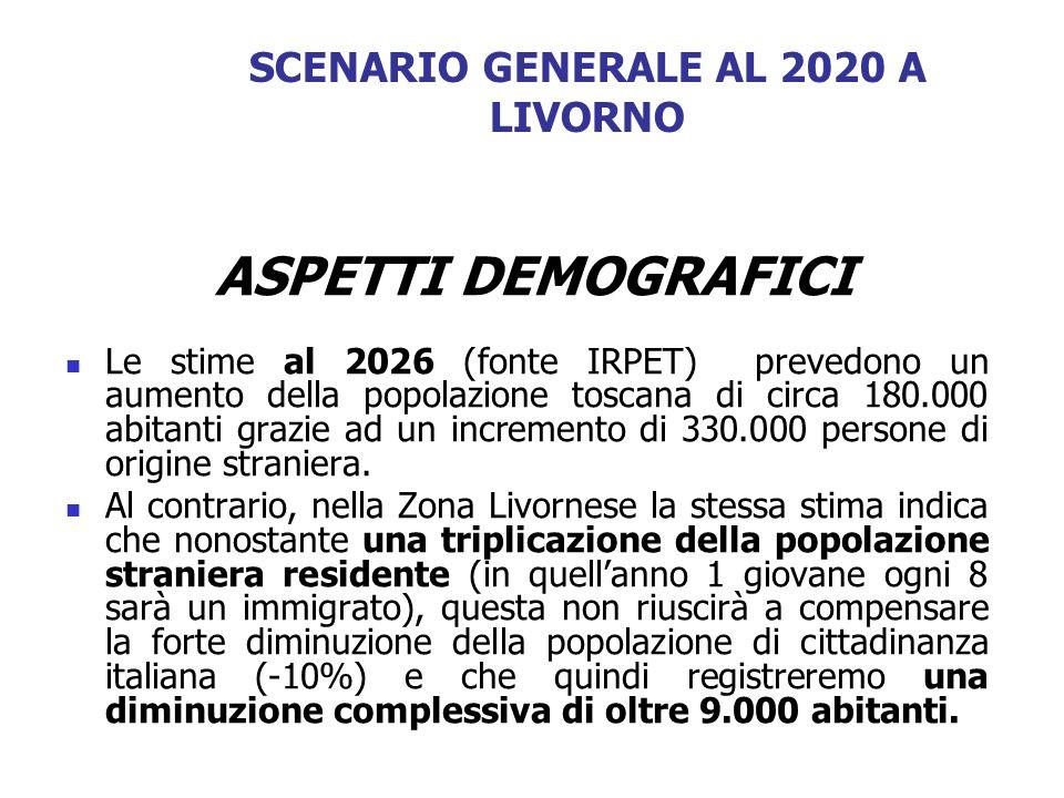 SCENARIO GENERALE AL 2020 A LIVORNO ASPETTI DEMOGRAFICI Le stime al 2026 (fonte IRPET) prevedono un aumento della popolazione toscana di circa 180.000
