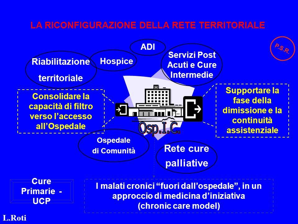 Consolidare la capacità di filtro verso laccesso allOspedale Supportare la fase della dimissione e la continuità assistenziale Hospice Riabilitazione