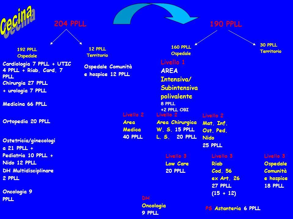 204 PPLL 192 PPLL Ospedale 12 PPLL Territorio 190 PPLL 160 PPLL Ospedale 30 PPLL Territorio Medicina 66 PPLL Cardiologia 7 PPLL + UTIC 4 PPLL + Riab.