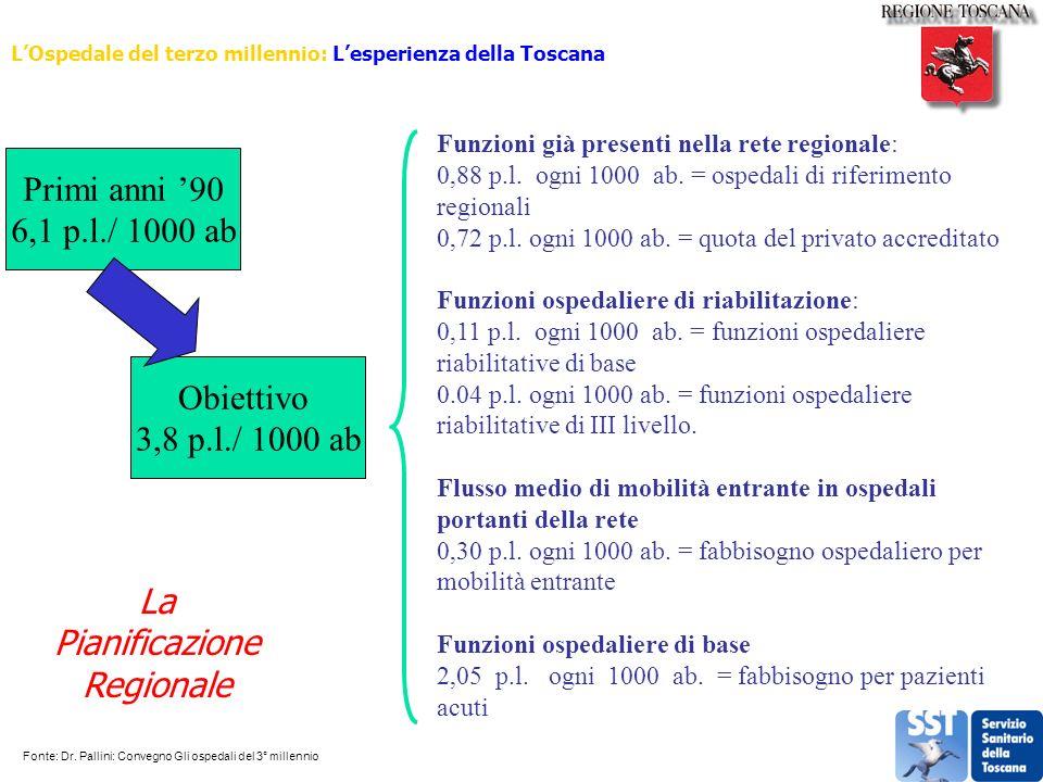Primi anni 90 6,1 p.l./ 1000 ab Obiettivo 3,8 p.l./ 1000 ab Funzioni già presenti nella rete regionale: 0,88 p.l. ogni 1000 ab. = ospedali di riferime