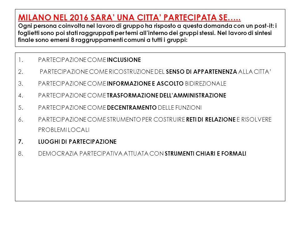 MILANO NEL 2016 SARA UNA CITTA PARTECIPATA SE…..