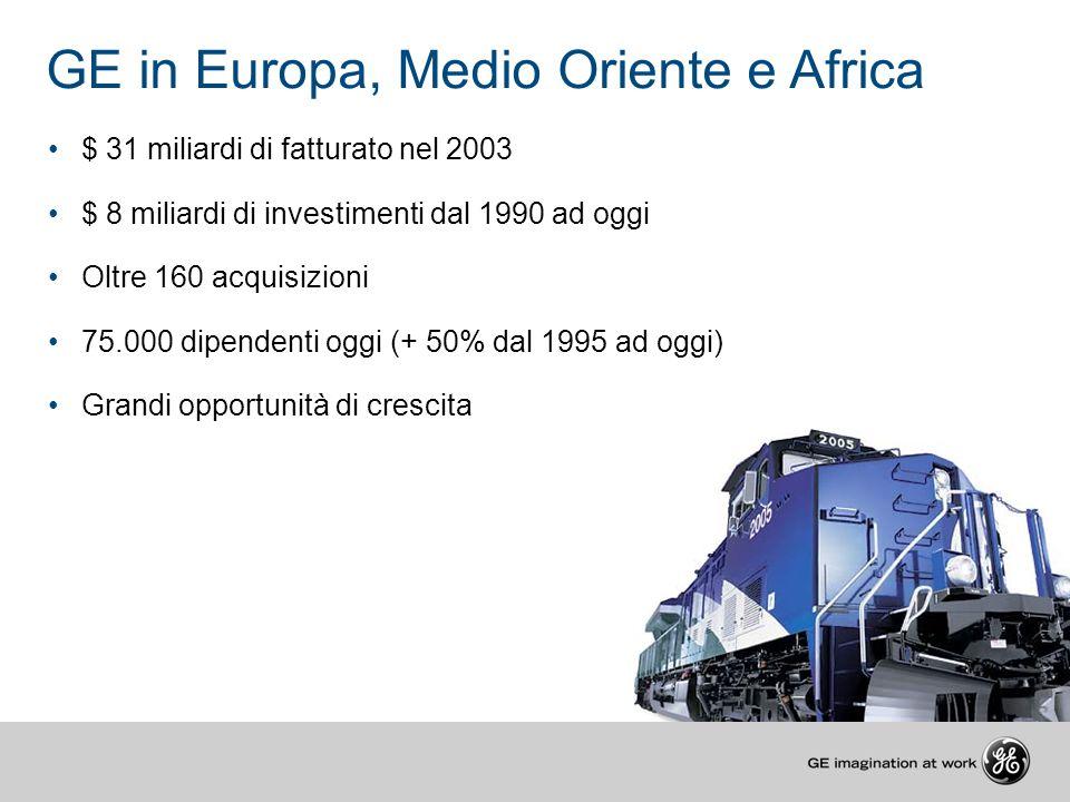 GE in Europa, Medio Oriente e Africa $ 31 miliardi di fatturato nel 2003 $ 8 miliardi di investimenti dal 1990 ad oggi Oltre 160 acquisizioni 75.000 d
