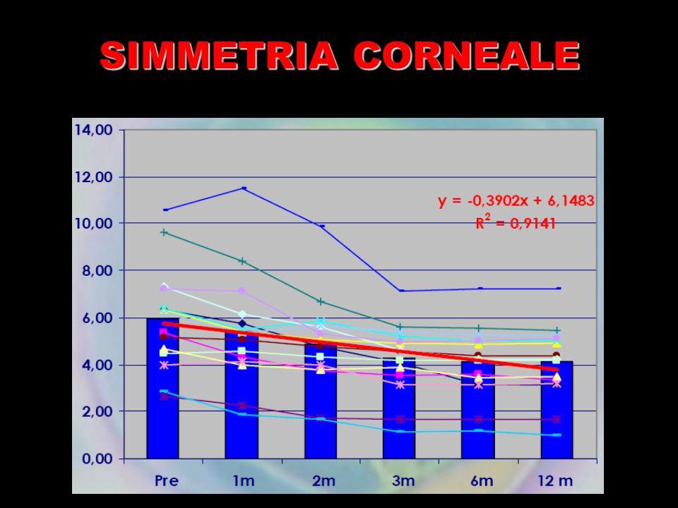 SIMMETRIA CORNEALE