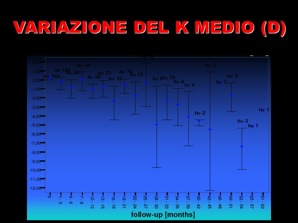 VARIAZIONE DEL K MEDIO (D)