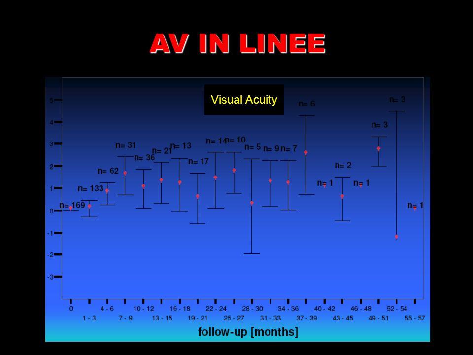Visual Acuity AV IN LINEE