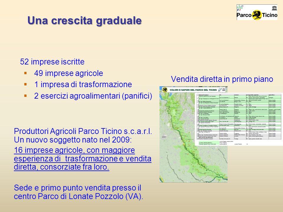 Una crescita graduale 52 imprese iscritte 49 imprese agricole 1 impresa di trasformazione 2 esercizi agroalimentari (panifici) Vendita diretta in prim