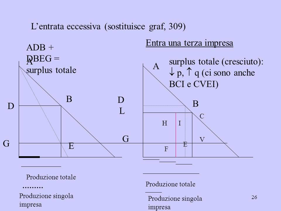 26 Lentrata eccessiva (sostituisce graf, 309) A B D G E Produzione totale Produzione singola impresa ADB + DBEG = surplus totale A D B G E Produzione
