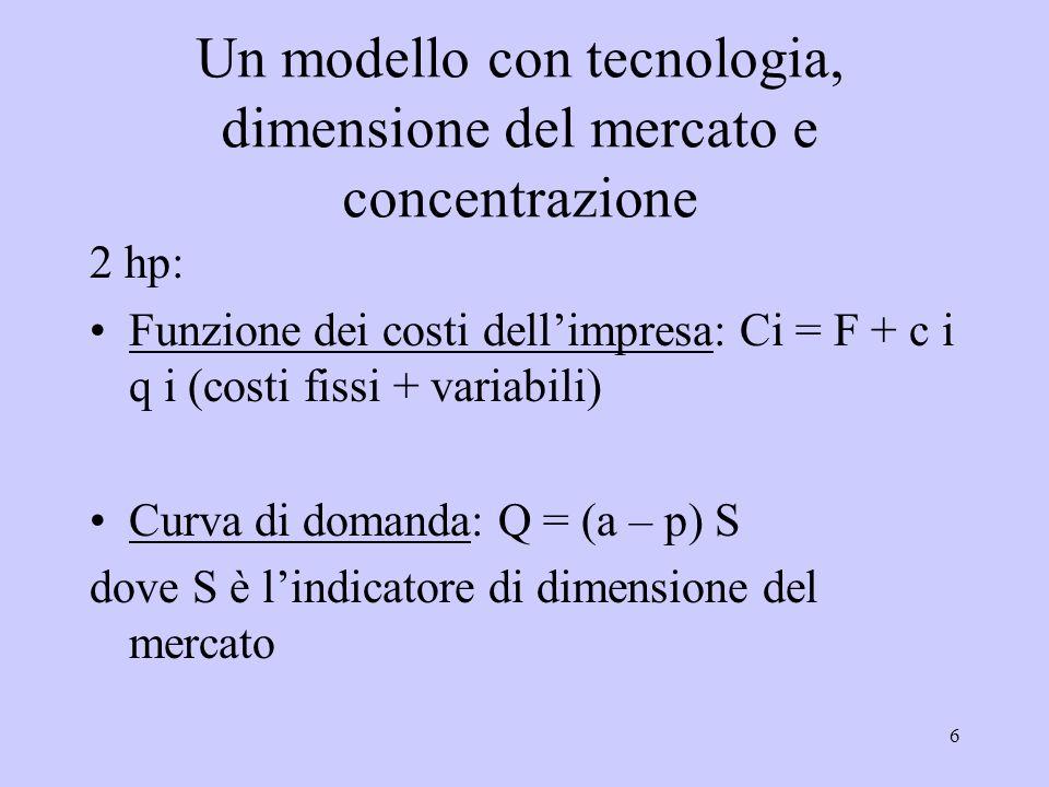 6 Un modello con tecnologia, dimensione del mercato e concentrazione 2 hp: Funzione dei costi dellimpresa: Ci = F + c i q i (costi fissi + variabili) Curva di domanda: Q = (a – p) S dove S è lindicatore di dimensione del mercato