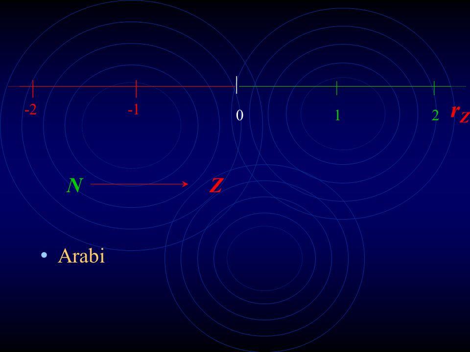 Il bisogno di andare oltre N Egiziani Sumeri Arabi 0 1 2 3 N | | | | 0,5 1,25 7/4 19/11 QaQa rNrN rQarQa