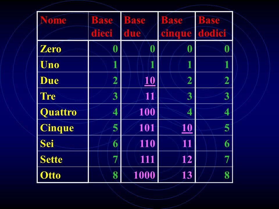 La numerazione posizionale Esiste una cifra per indicare lassenza di elementi Una cifra cambia di valore a seconda della posizione che occupa Il numer