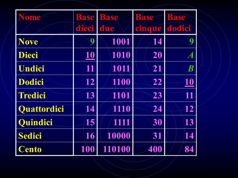 NomeBase dieci Base due Base cinque Base dodici Zero0000 Uno1111 Due21022 Tre31133 Quattro410044 Cinque5101105 Sei6110116 Sette7111127 Otto81000138