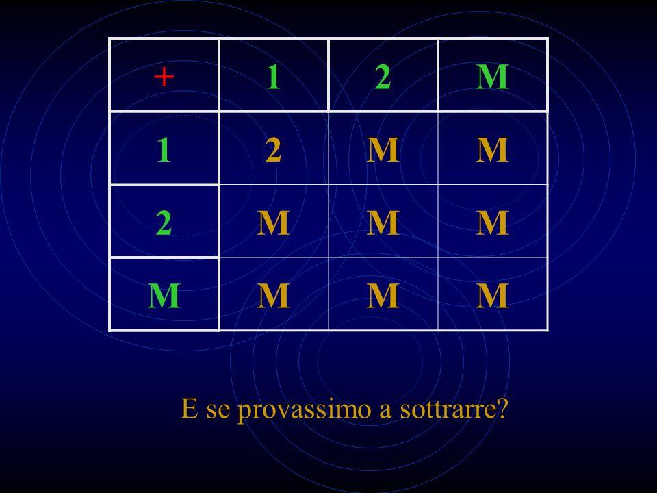 Un po di storia Gli animali sanno «contare»? I numeri delle popolazioni primitive N = {1; 2; MOLTI}
