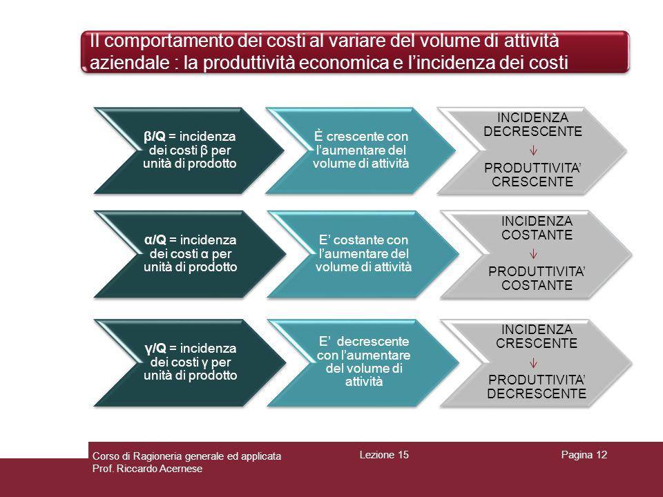 Il comportamento dei costi al variare del volume di attività aziendale : la produttività economica e lincidenza dei costi Pagina 12 β/Q = incidenza de