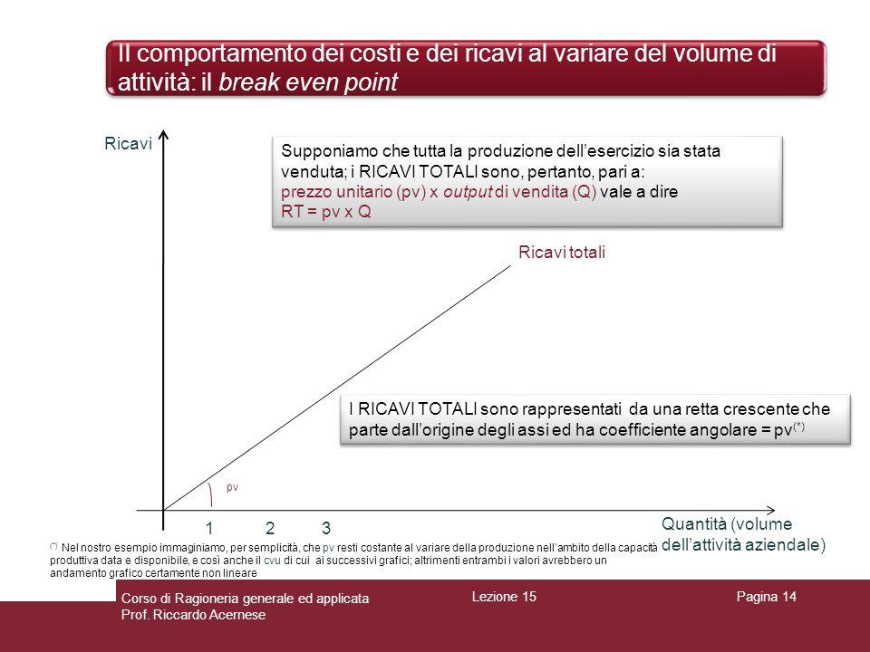 Il comportamento dei costi e dei ricavi al variare del volume di attività: il break even point Pagina 14 Ricavi totali Ricavi Quantità (volume dellatt