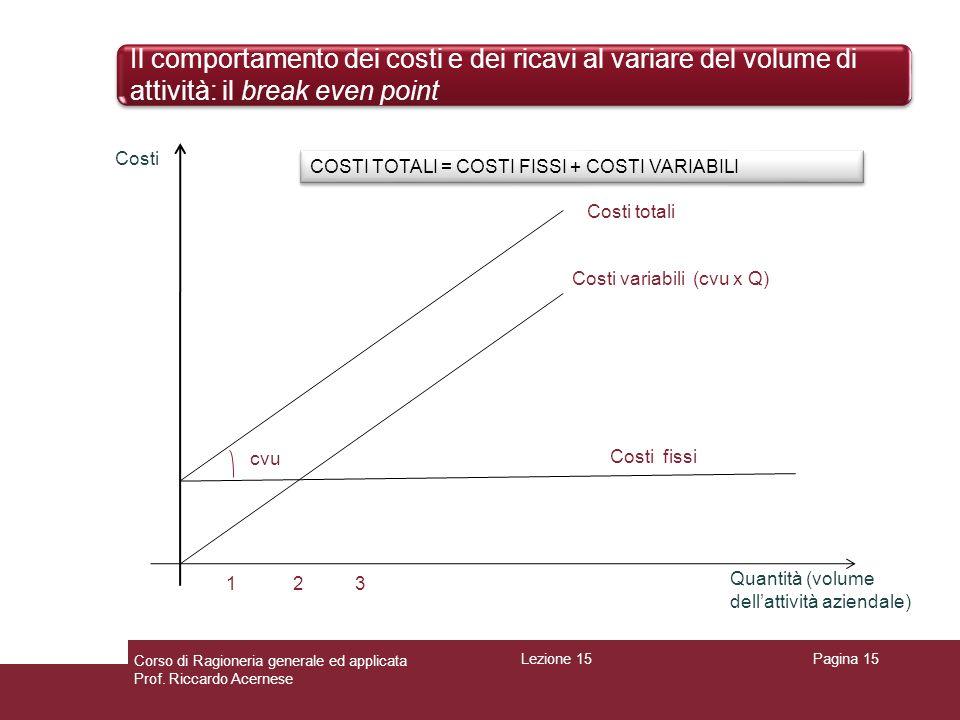 Il comportamento dei costi e dei ricavi al variare del volume di attività: il break even point Pagina 15 Costi variabili (cvu x Q) Costi Quantità (vol