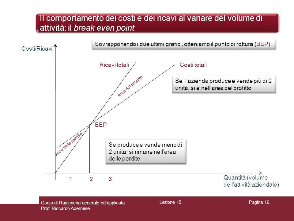 Il comportamento dei costi e dei ricavi al variare del volume di attività: il break even point Pagina 16 Ricavi totali Costi/Ricavi Quantità (volume d