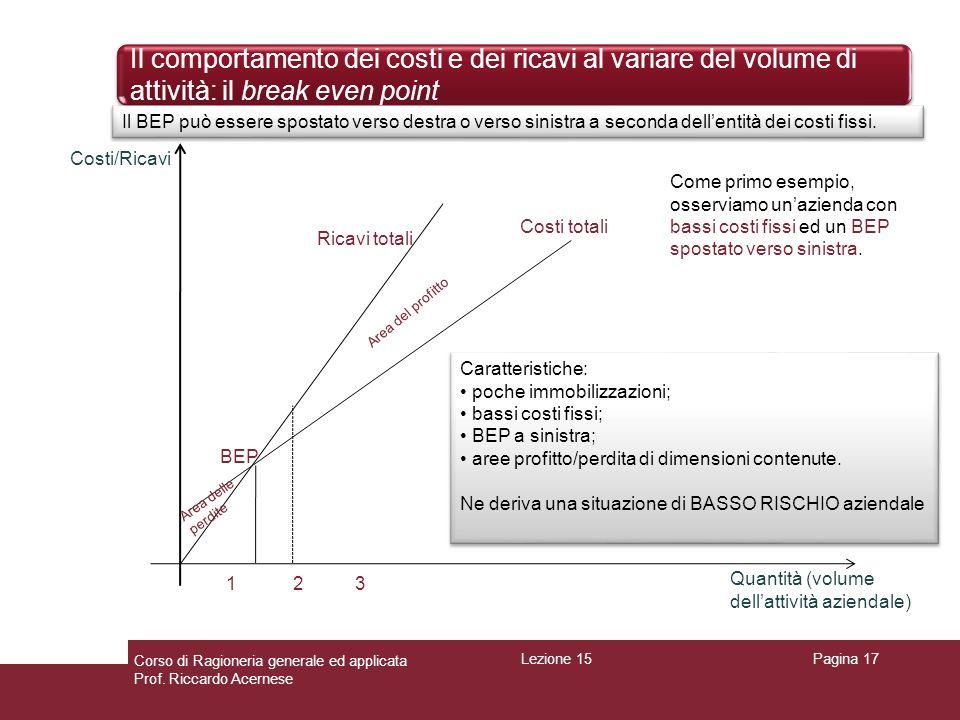 Il comportamento dei costi e dei ricavi al variare del volume di attività: il break even point Pagina 17 Ricavi totali Costi/Ricavi Quantità (volume d