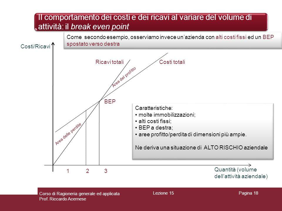 Il comportamento dei costi e dei ricavi al variare del volume di attività: il break even point Pagina 18 Ricavi totali Costi/Ricavi Quantità (volume d