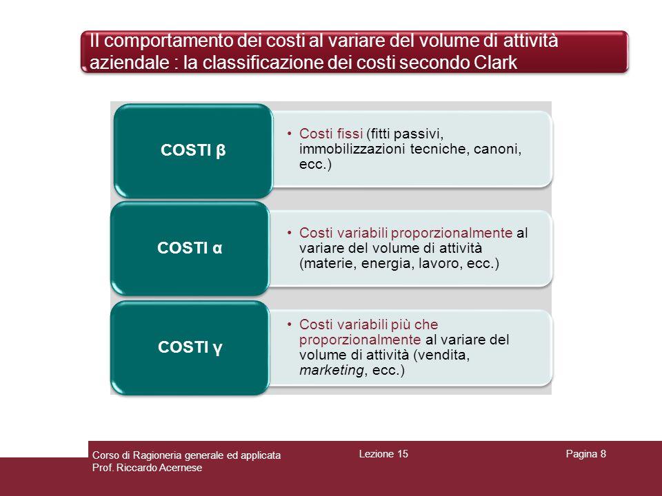 Il comportamento dei costi al variare del volume di attività aziendale : la classificazione dei costi secondo Clark Pagina 9 QβαγCosti totaliCosti medi unitari Costi differenziali 010 1 1213 3 210261895 3103112486 4104183288 510535501018 Osservazioni: COSTI TOTALI = α + β + γ COSTI MEDI = COSTI TOTALI/Q I COSTI DIFFERENZIALI si calcolano in 2 modi: 1) Δ (incremento) COSTI TOTALI/ ΔQ 2) Δ (incremento) COSTI VARIABILI (α + γ)/ ΔQ Q = QUANTITA PRODOTTA O VOLUME DI ATTIVITA AZIENDALE Osservazioni: COSTI TOTALI = α + β + γ COSTI MEDI = COSTI TOTALI/Q I COSTI DIFFERENZIALI si calcolano in 2 modi: 1) Δ (incremento) COSTI TOTALI/ ΔQ 2) Δ (incremento) COSTI VARIABILI (α + γ)/ ΔQ Q = QUANTITA PRODOTTA O VOLUME DI ATTIVITA AZIENDALE Lezione 15 Corso di Ragioneria generale ed applicata Prof.
