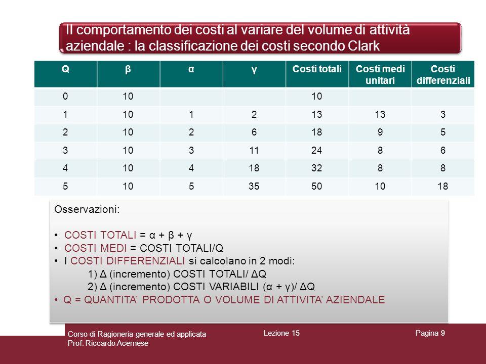 Il comportamento dei costi al variare del volume di attività aziendale : la classificazione dei costi secondo Clark Pagina 9 QβαγCosti totaliCosti med