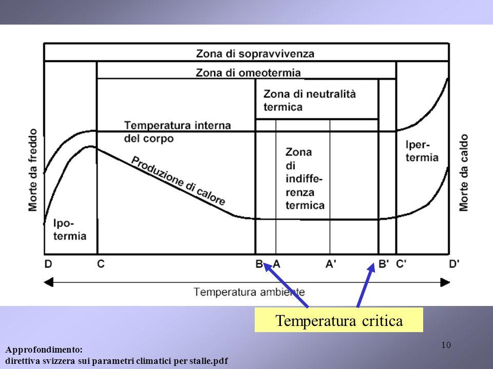 10 Temperatura critica Approfondimento: direttiva svizzera sui parametri climatici per stalle.pdf