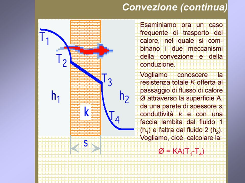 28 Resistenza complessiva conduzione + convezione di una parete R = 1/α i + s / λ + 1/ α e [m2 ·°C /W] 1/α i resistenza liminare interna parete 1/ α e resistenza liminare esterna parete 1/α i + 1/ α e = 1/20 + 1/15 = 0,15 [m2 ·°C /W] R = 0,15 + ( s / λ) [m2 ·°C /W]
