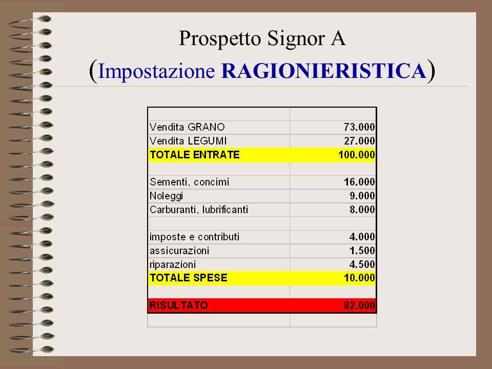 Prospetto Signor A ( Impostazione RAGIONIERISTICA )