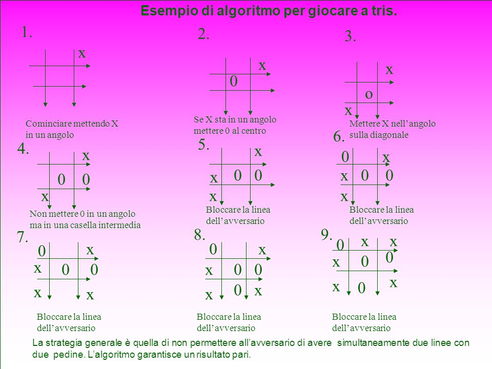 1. 2. 3. 4. 7. 8.9. 5. 6. Cominciare mettendo X in un angolo Se X sta in un angolo mettere 0 al centro x x 0 x o x Mettere X nellangolo sulla diagonal