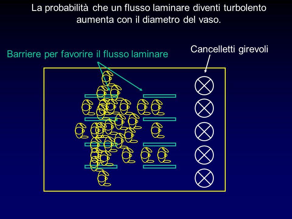 La probabilità che un flusso laminare diventi turbolento aumenta con il diametro del vaso. Cancelletti girevoli Barriere per favorire il flusso lamina
