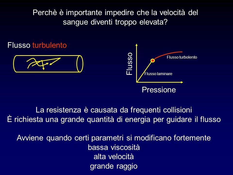 Flusso turbulento Pressione Flusso Flusso laminare La resistenza è causata da frequenti collisioni È richiesta una grande quantità di energia per guid
