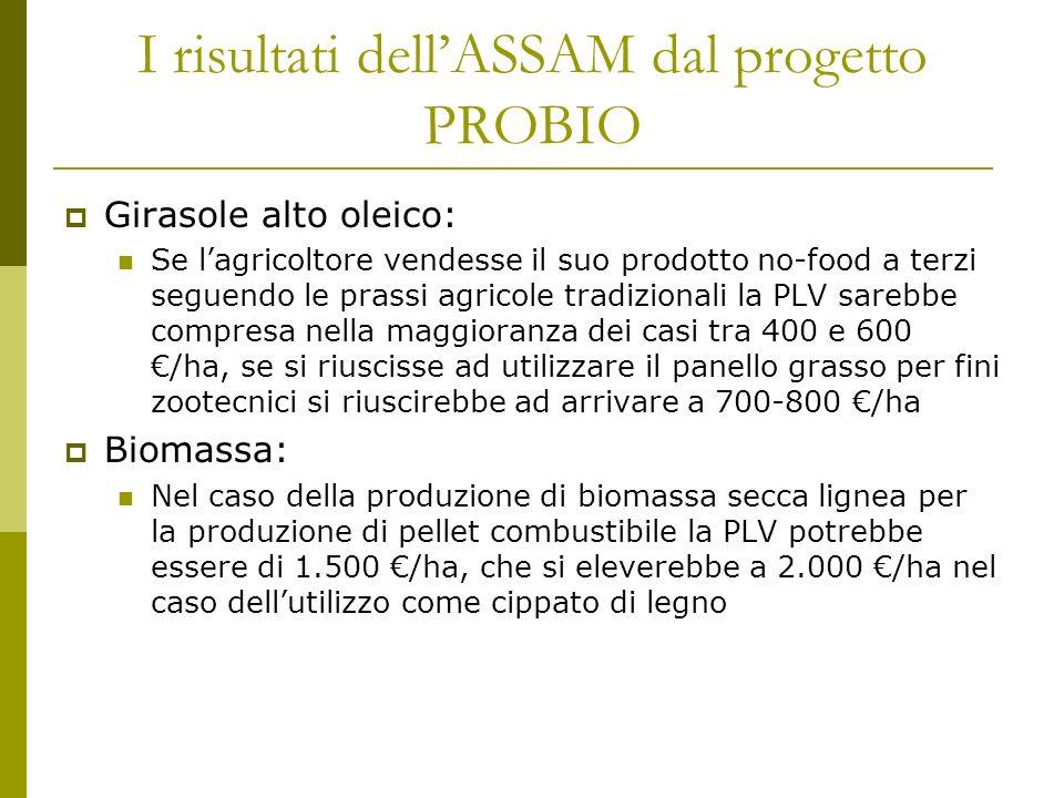 I risultati dellASSAM dal progetto PROBIO Girasole alto oleico: Se lagricoltore vendesse il suo prodotto no-food a terzi seguendo le prassi agricole tradizionali la PLV sarebbe compresa nella maggioranza dei casi tra 400 e 600 /ha, se si riuscisse ad utilizzare il panello grasso per fini zootecnici si riuscirebbe ad arrivare a 700-800 /ha Biomassa: Nel caso della produzione di biomassa secca lignea per la produzione di pellet combustibile la PLV potrebbe essere di 1.500 /ha, che si eleverebbe a 2.000 /ha nel caso dellutilizzo come cippato di legno