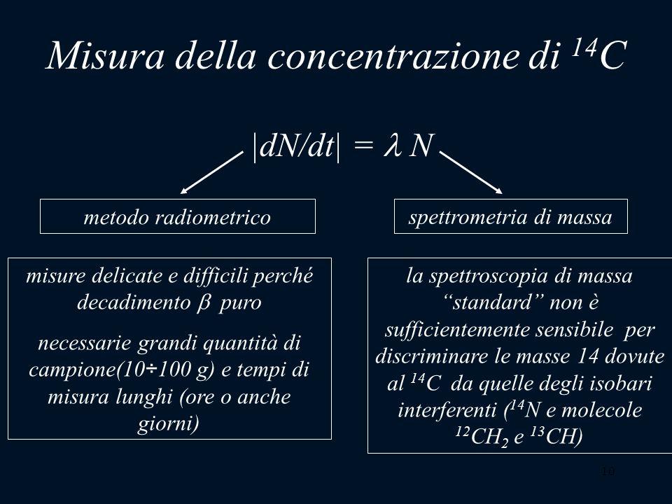10 spettrometria di massa la spettroscopia di massastandard non è sufficientemente sensibile per discriminare le masse 14 dovute al 14 C da quelle deg