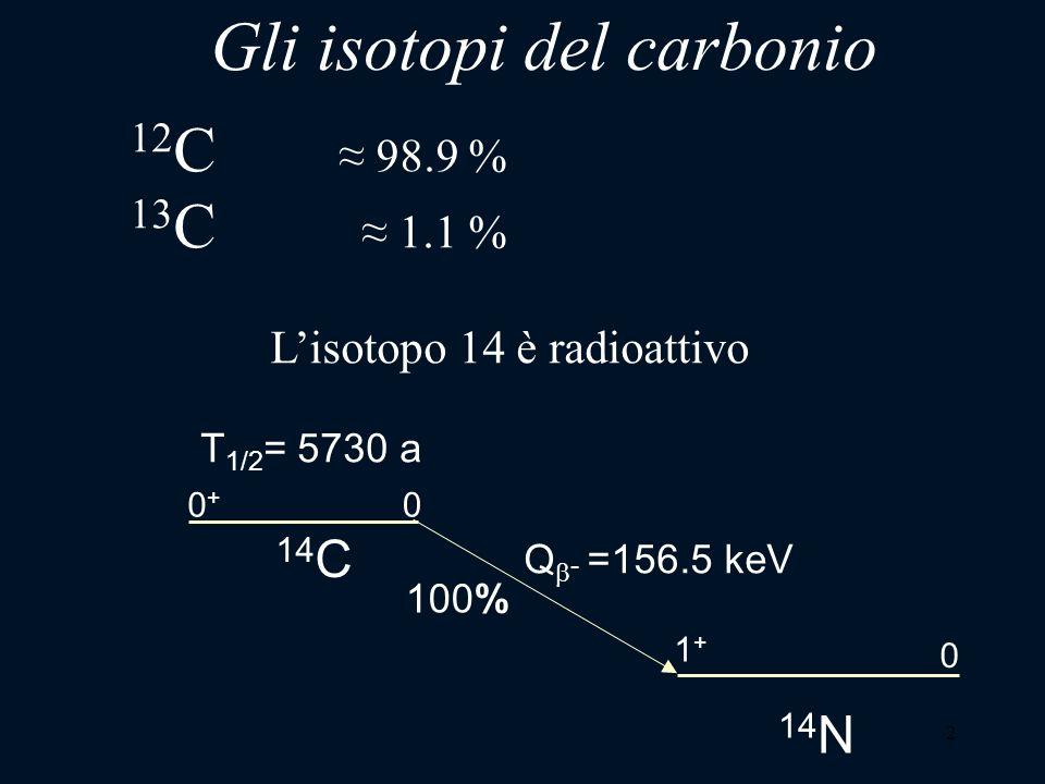 2 Gli isotopi del carbonio 14 C 0 T 1/2 = 5730 a 0+0+ Q - =156.5 keV 100% 14 N 1+1+ 0 12 C 98.9 % 13 C 1.1 % Lisotopo 14 è radioattivo