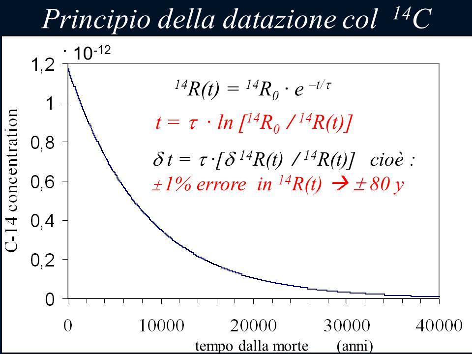 5 Principio della datazione col 14 C t = · ln [ 14 R 0 / 14 R(t)] t = ·[ 14 R(t) / 14 R(t)] cioè : 1% errore in 14 R(t) 80 y 14 R(t) = 14 R 0 · e –t/
