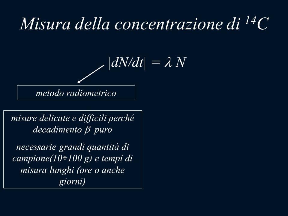 |dN/dt| = N metodo radiometrico misure delicate e difficili perché decadimento puro necessarie grandi quantità di campione(10÷100 g) e tempi di misura