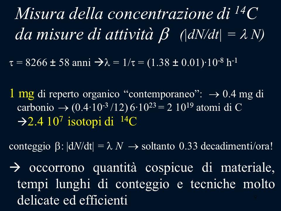 9 Misura della concentrazione di 14 C da misure di attività = 8266 ± 58 anni = 1/ = (1.38 ± 0.01)·10 -8 h -1 1 mg di reperto organico contemporaneo: 0
