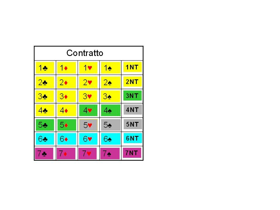 Contratto di manche non rispettato Punteggio assegnato alla coppia avversaria Prima Seconda N x 50 N x 100 N num. di prese down Contratto di manche ri