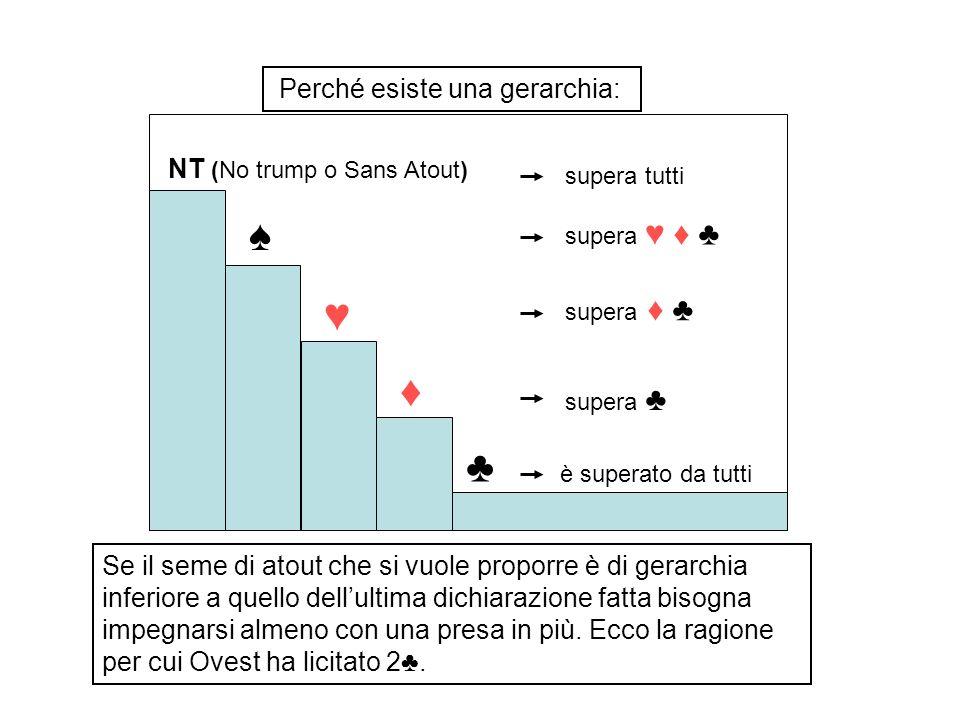 Perché esiste una gerarchia: NT (No trump o Sans Atout) è superato da tutti supera tutti supera Se il seme di atout che si vuole proporre è di gerarch