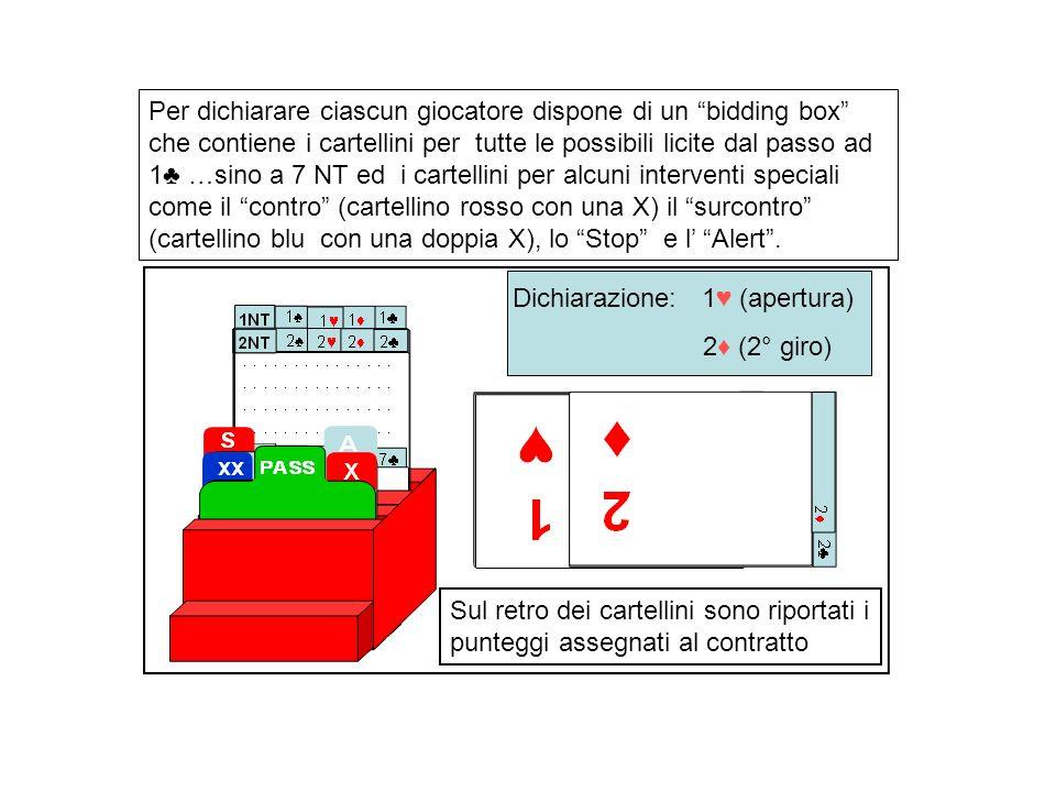 Per dichiarare ciascun giocatore dispone di un bidding box che contiene i cartellini per tutte le possibili licite dal passo ad 1 …sino a 7 NT ed i ca
