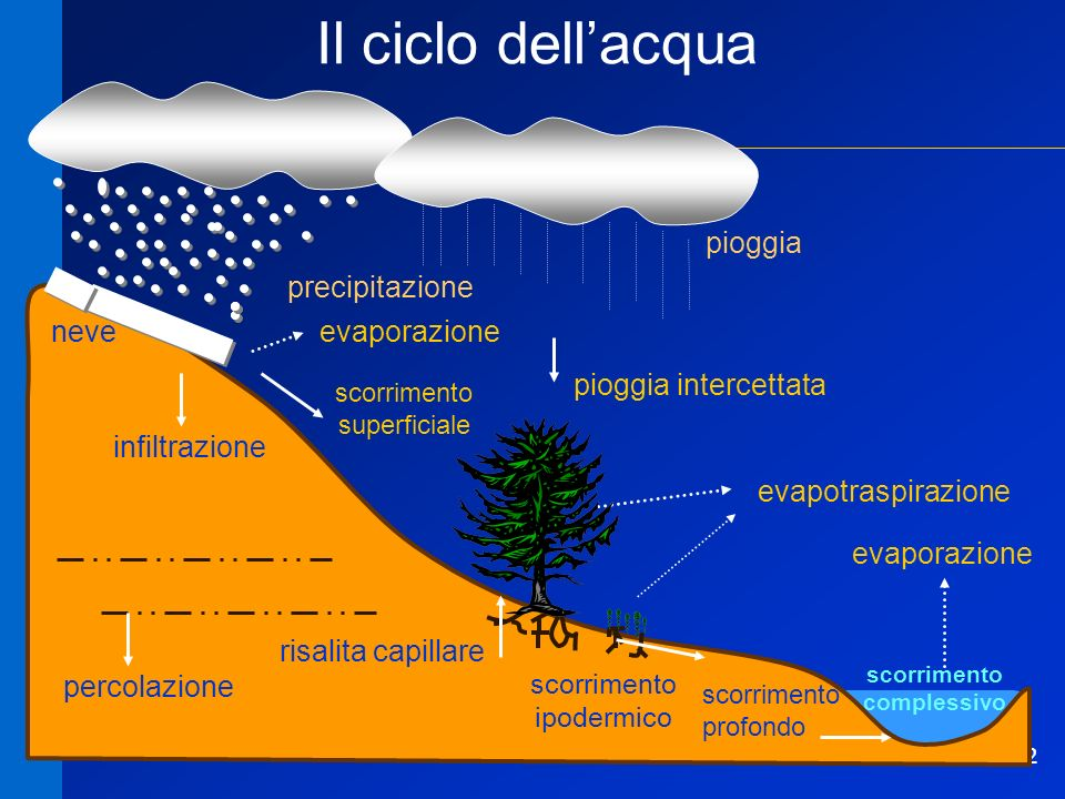 13 Schema a blocchi 1° passo bacino temperatura dellaria precipitazione (solida e liquida) deflusso dal bacino troppo semplificato !!