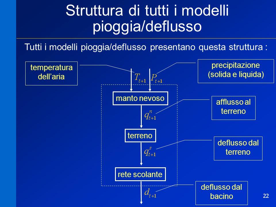 23 1.struttura del modello Un modello meccanicistico 1. struttura del modello 1a. manto nevoso