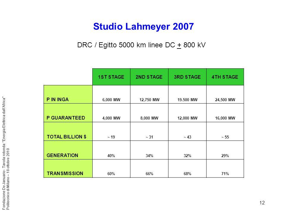 12 Fondazione De Januario - Tavola rotonda: Energia Elettrica dallAfrica Politecnico di Milano – 18 ottobre 2010 Studio Lahmeyer 2007 DRC / Egitto 500
