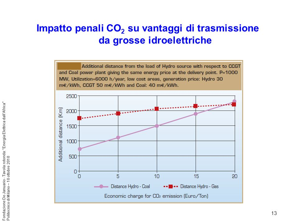 13 Fondazione De Januario - Tavola rotonda: Energia Elettrica dallAfrica Politecnico di Milano – 18 ottobre 2010 Impatto penali CO 2 su vantaggi di trasmissione da grosse idroelettriche